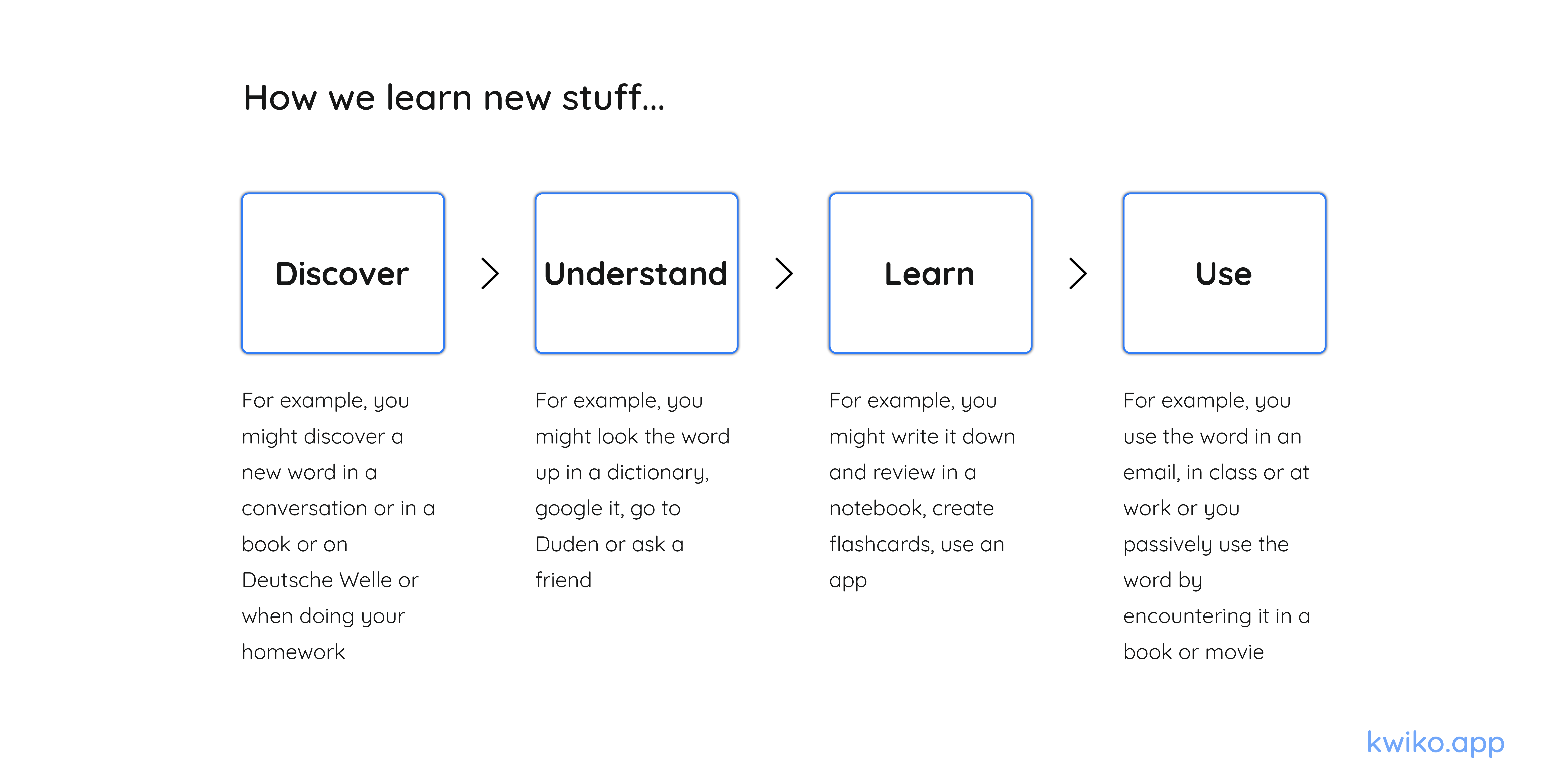 Learning German - language learning lifecycle